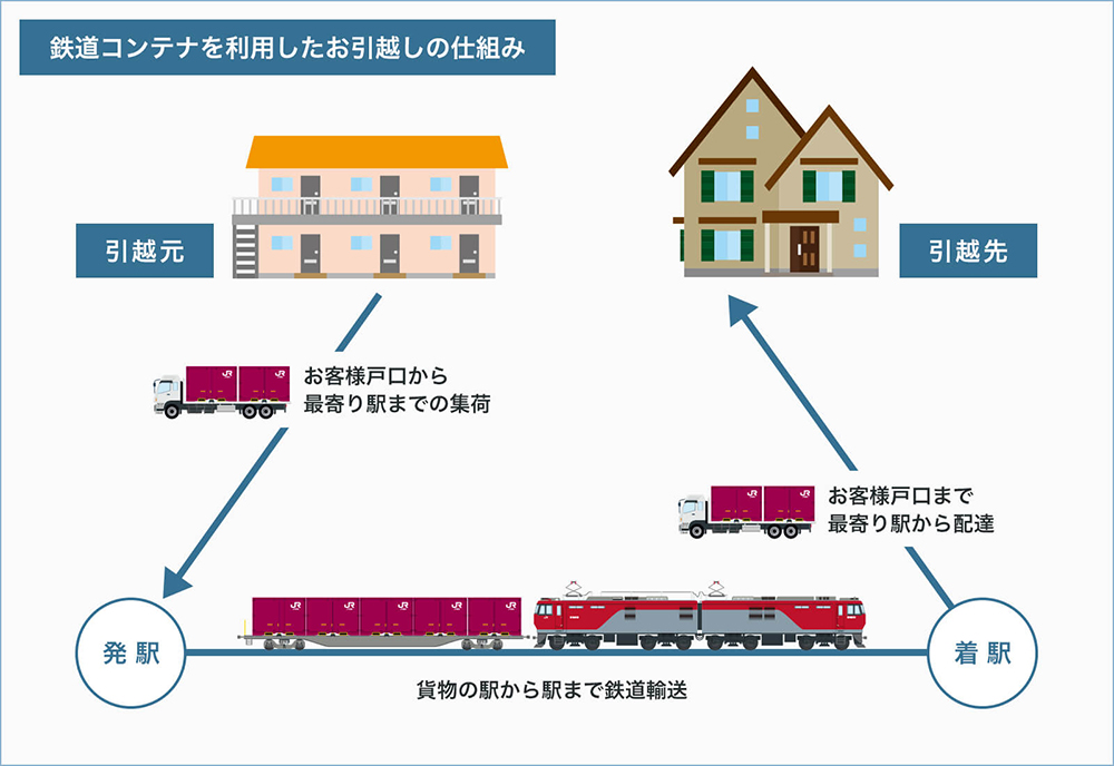 鉄道コンテナを利用したお引っ越しの仕組み