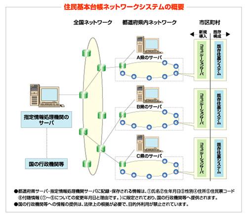 住民基本台帳ネットワーク