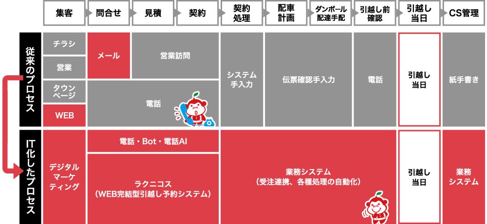 apple-hikkoshi